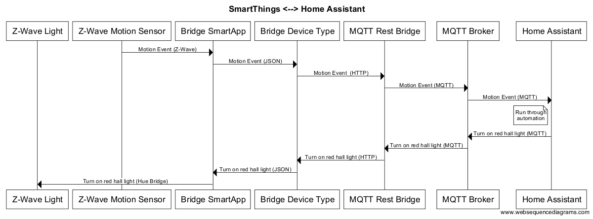 SmartThings Bridge Sequence