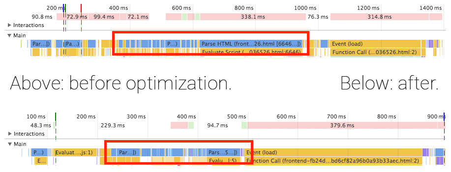 Timeline of loading the front end before and after the optimization