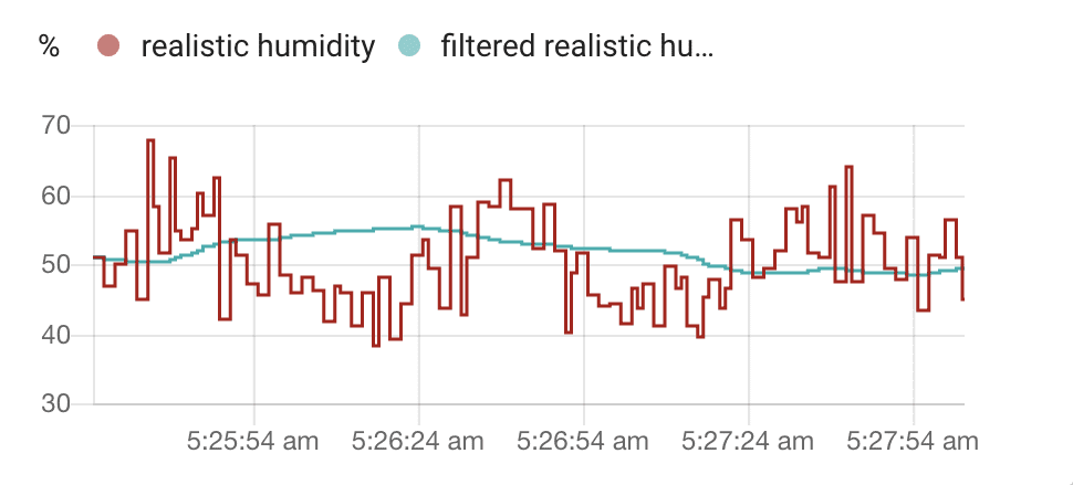 Chart showing a humidity sensor with a lot of spikes and a smooth graph produced by the new filter sensor.