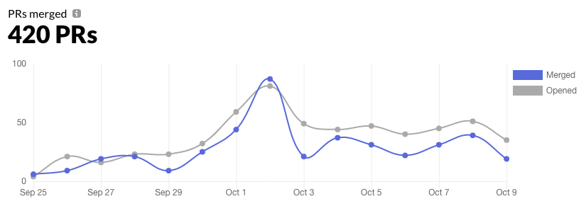 Graph of 420 PRs that got opened and merged in the last 14 days.