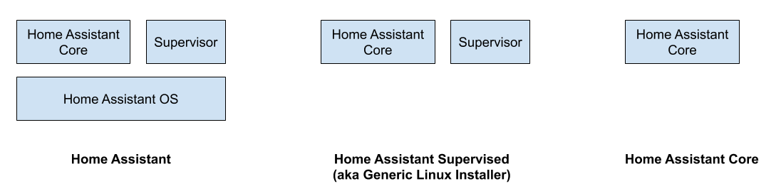 Deprecating Home Assistant Supervised on generic Linux