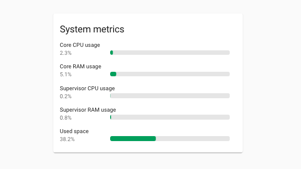 Screenshot of the new Supervisor performance metrics.