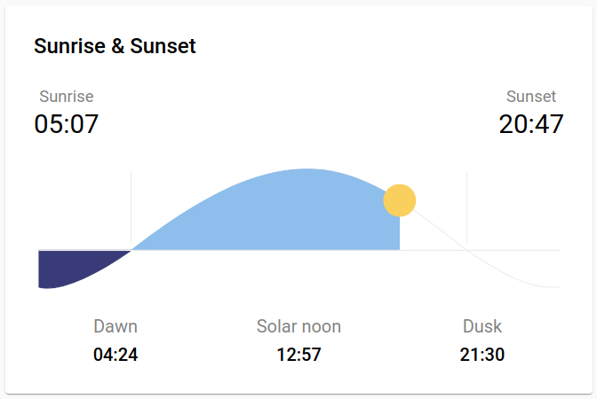vista previa de la tarjeta del sol