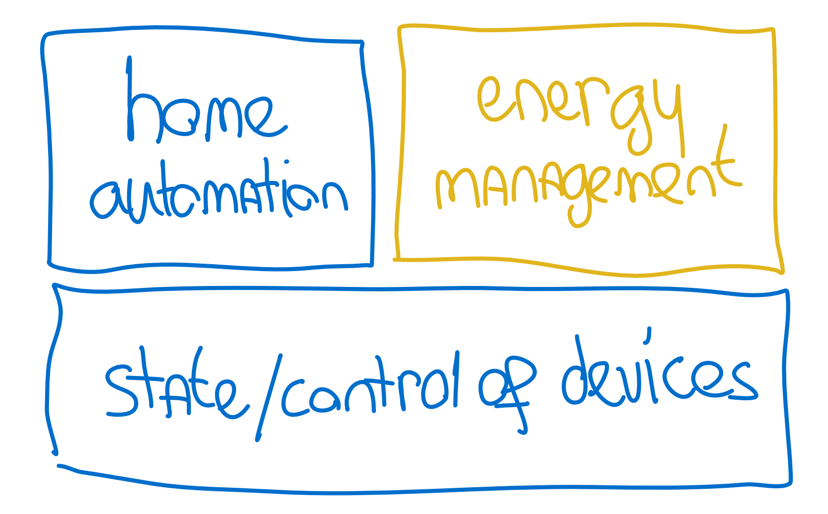 Diagramme de la façon dont la domotique et la gestion de l'énergie utilisent les mêmes données.