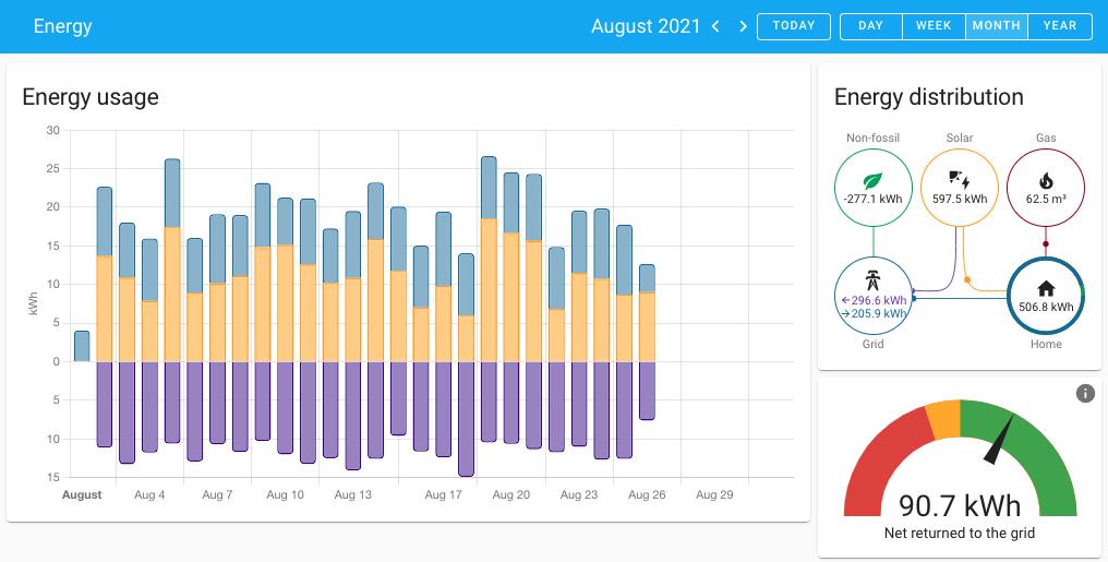 Capture d'écran de la nouvelle sélection de périodes Energy Dashboard