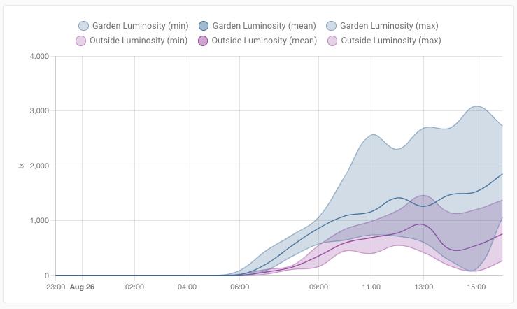 Capture d'écran d'un graphique statistique montrant la luminosité dans le jardin par rapport à la façade de ma maison