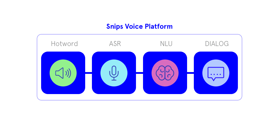 Snips - Home Assistant