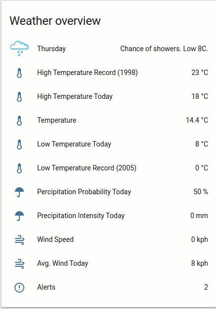 Weather Underground (WUnderground) - Home Assistant